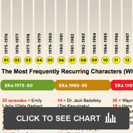 SNL most recurring characters list: Click to expand