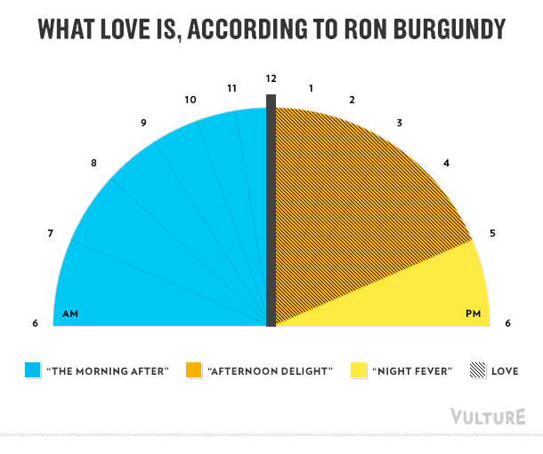 What love is, according to Ron Burgundy